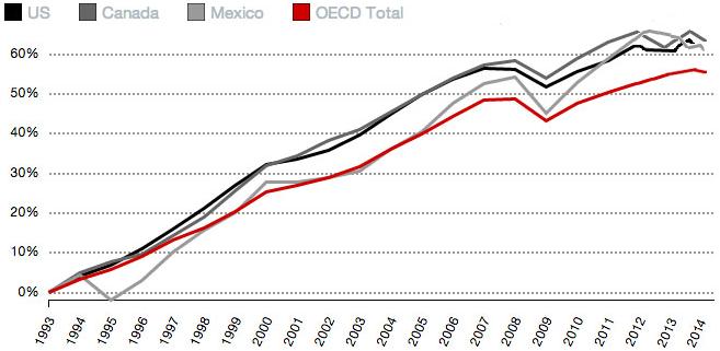 NAFTA members GDP growth since 1993