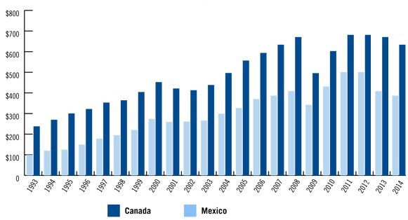 United States trade with Canada and Mexico