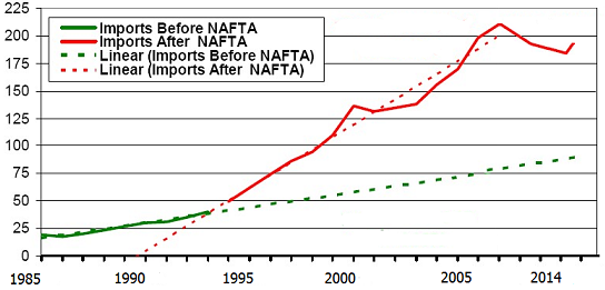 Imports for Mexico before and after NAFTA