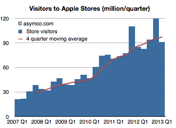 Visitors to Apple Stories (million/quarter)