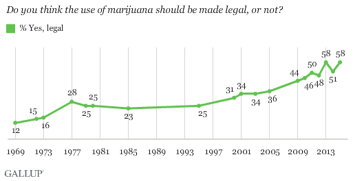 The majority of Americans now support legal marijuana.