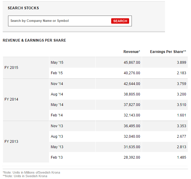 Profits of H&M