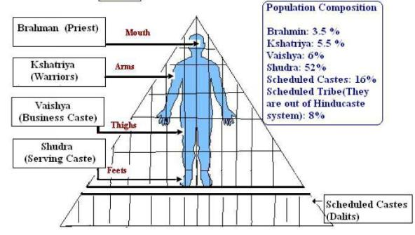 Veda foundation of caste system