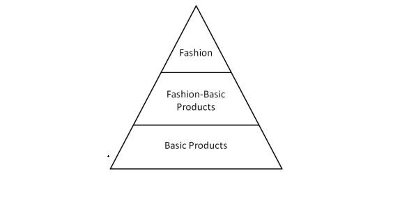 The fashion Triangle