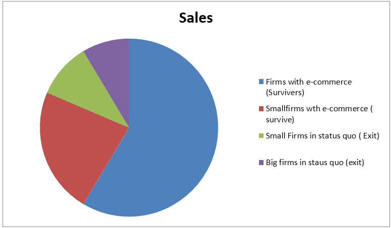 Information about Sales